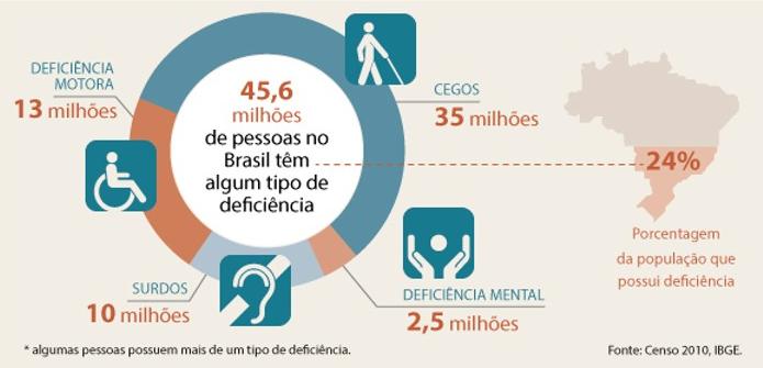 Dados do Censo 2010 IBGE - PcD